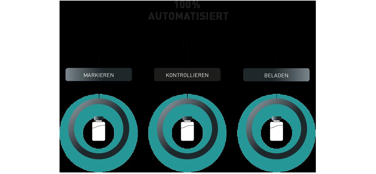 100 Prozent Automatisierung
