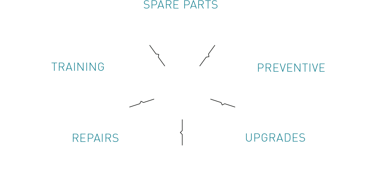 Lifecycle-management