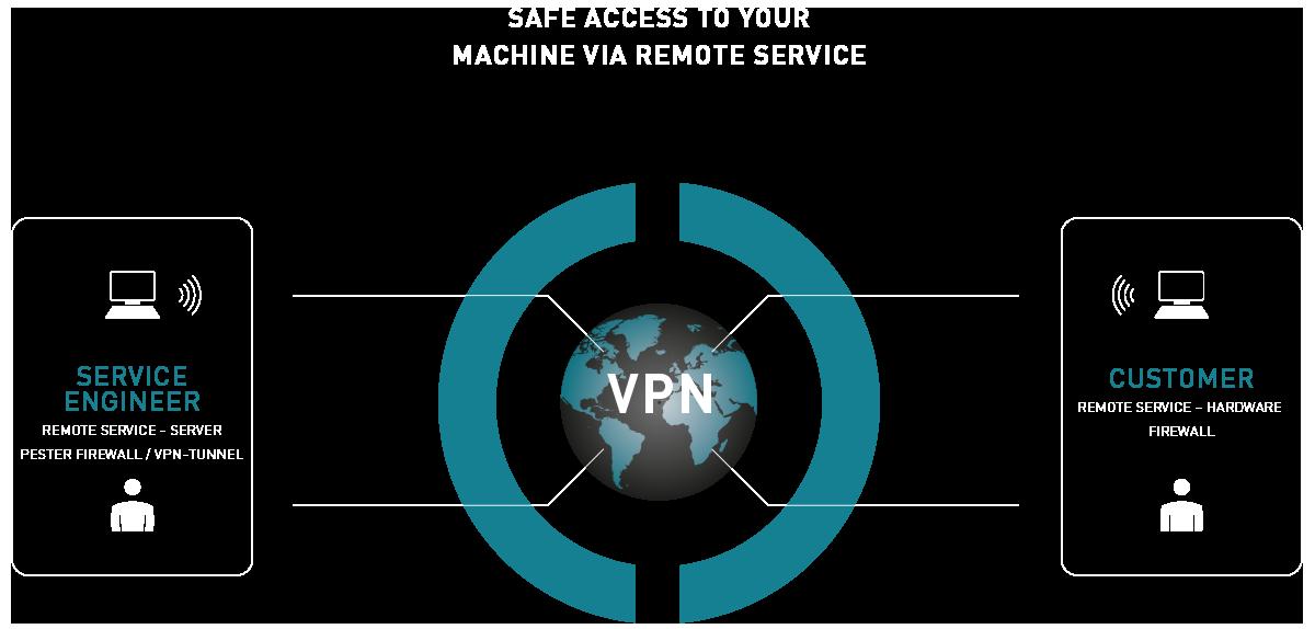 Remote-Service